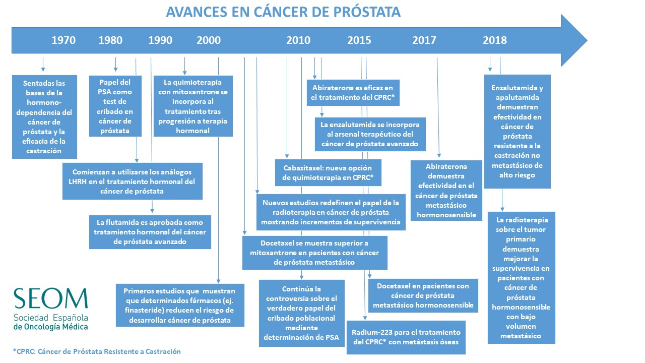 síntomas del cáncer de próstata y tratamiento tratamiento