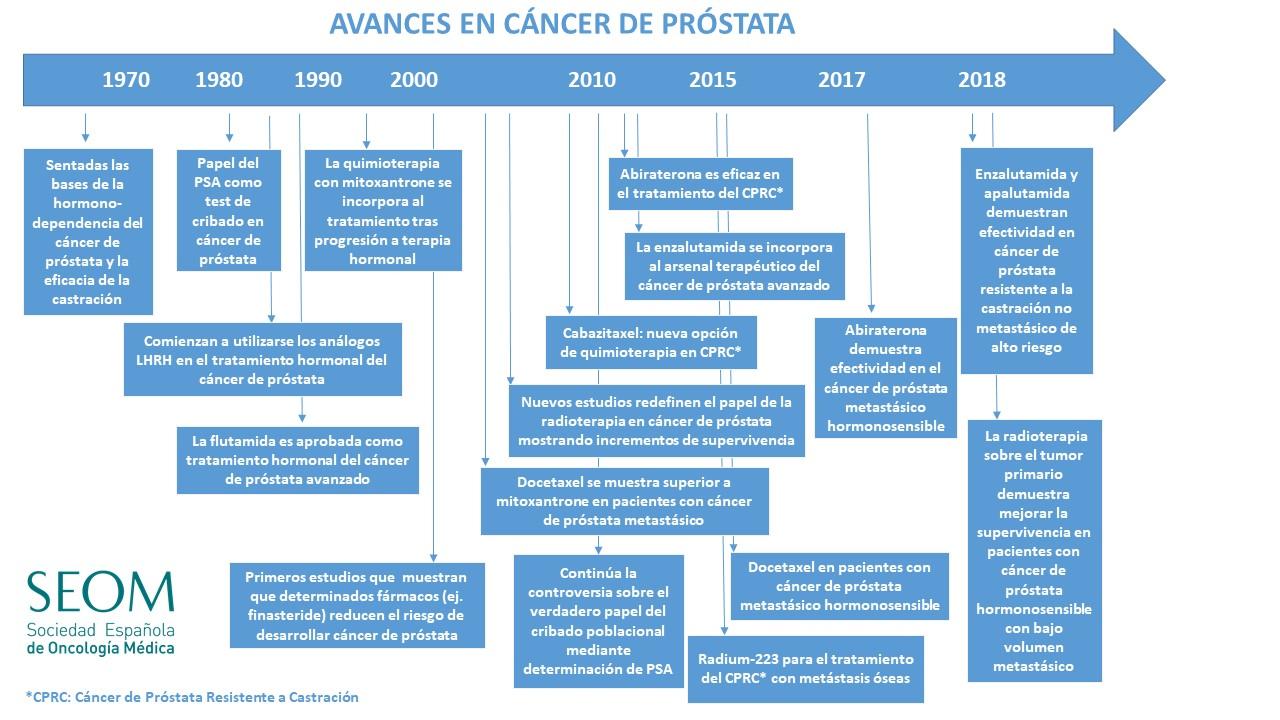 line guida carcinoma prostatico 2020 vs