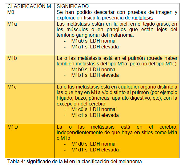 Tabla 4 info melanoma