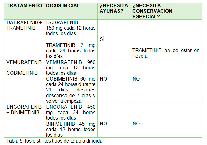 Tabla 5 info melanoma
