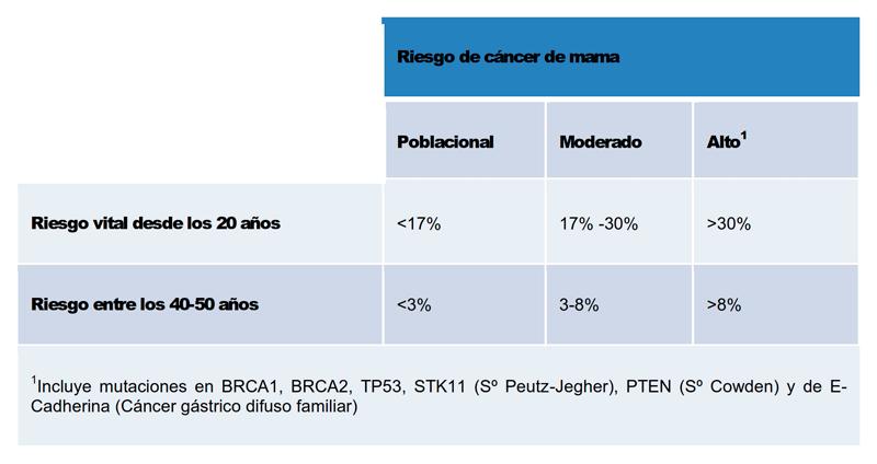 prueba de alto riesgo de cáncer de colon de próstata